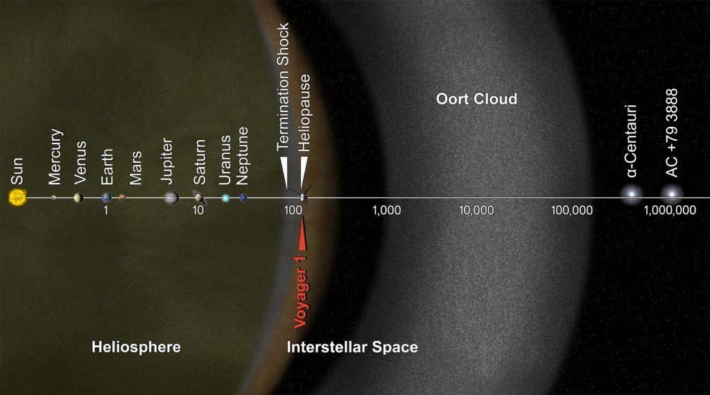 You Are Here, Voyager: This artist's concept puts huge solar system distances in perspective. The scale bar is measured in astronomical units (AU), with each set distance beyond 1 AU representing 10 times the previous distance. Each AU is equal to the distance from the sun to the Earth. It took from 1977 to 2013 for Voyager 1 to reach the edge of interstellar space.