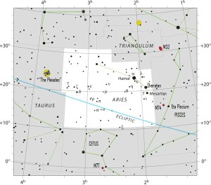 Nowadays the sun passes in front of the constellation Aries from about April 19 to May 13.
