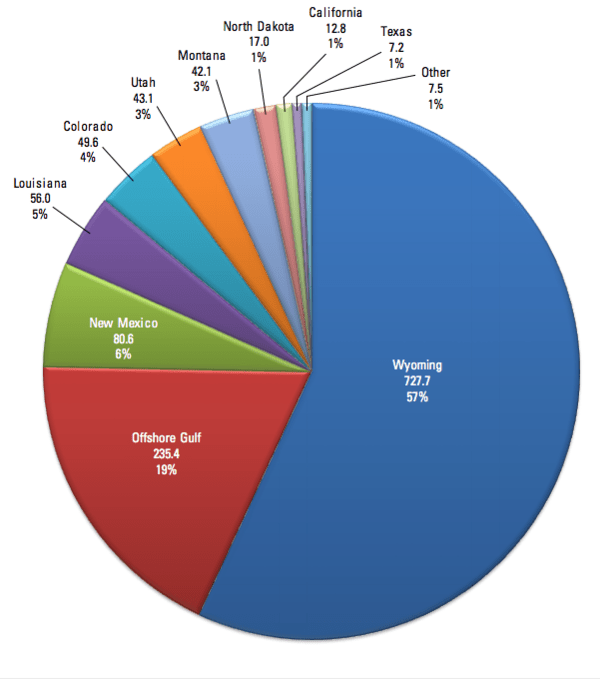 Fossil Fuel-Associated Emissions of Greenhouse Gases from Federal Lands Credit USGS