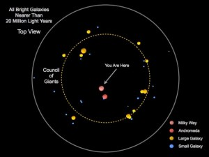 A diagram showing the brightest galaxies within 20 million light years of the Milky Way, as seen from above. The largest galaxies, here shown in yellow at different points around the dotted line, make up the 'Council of Giants'.