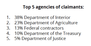 A breakdown of agencies where federal employees in the state of Colorado work and have filed unemployment claims, according to data released Jan. 22, 2019.
