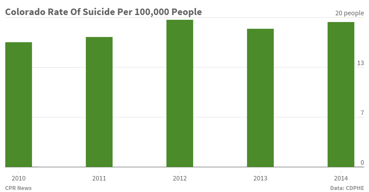 "<p>The <a href=""http://www.suicidepreventioncolorado.org/uploads/8/7/8/4/8784346/spcc_data.pdf"" target=""_blank"" rel=""noopener noreferrer"">full 2014 report from the Office of Suicide Prevention</a>, including the state's national ranking.  </p>"