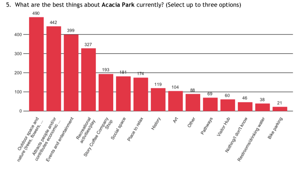 A graph showing the survey results for Acacia Park.