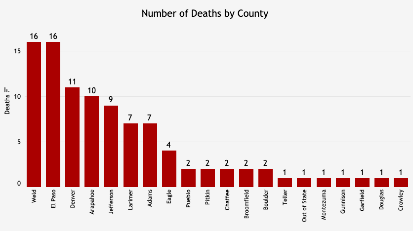 Number of deaths by county, according to data from the Colorado Department of Public Health and Environment, through Wed., April 1.