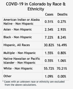 Data from the state released Saturday, April 18 showing the breakdown of COVID-19 cases by race and ethnicity.