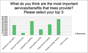 Last year, the city of Colorado Springs conducted a survey as part of the Urban Canopy Assessment. This chart shows how the public responded. The top three services and benefits identified were shade, habitat for wildlife, and aesthetics.The Urban Forest Management Plan is the next step in this process.