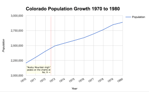 "The alleged ""John Denver effect"" shown on Colorado's population growth in the 1970s. Source: U.S. Census Bureau. (Adrian D. Garcia/Denverite)"