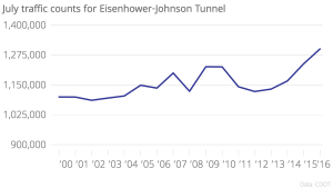 July traffic counts for the Eisenhower-Johnson Tunnel on Interstate 70. (CDOT)