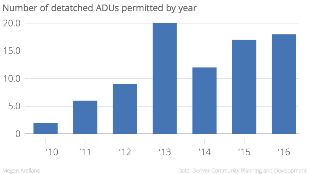 2016 isn't even over and so far, 18 ADUs have been started.