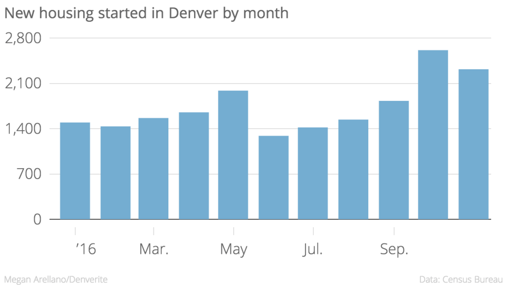 There were 295 fewer units started in November than in October of this year.