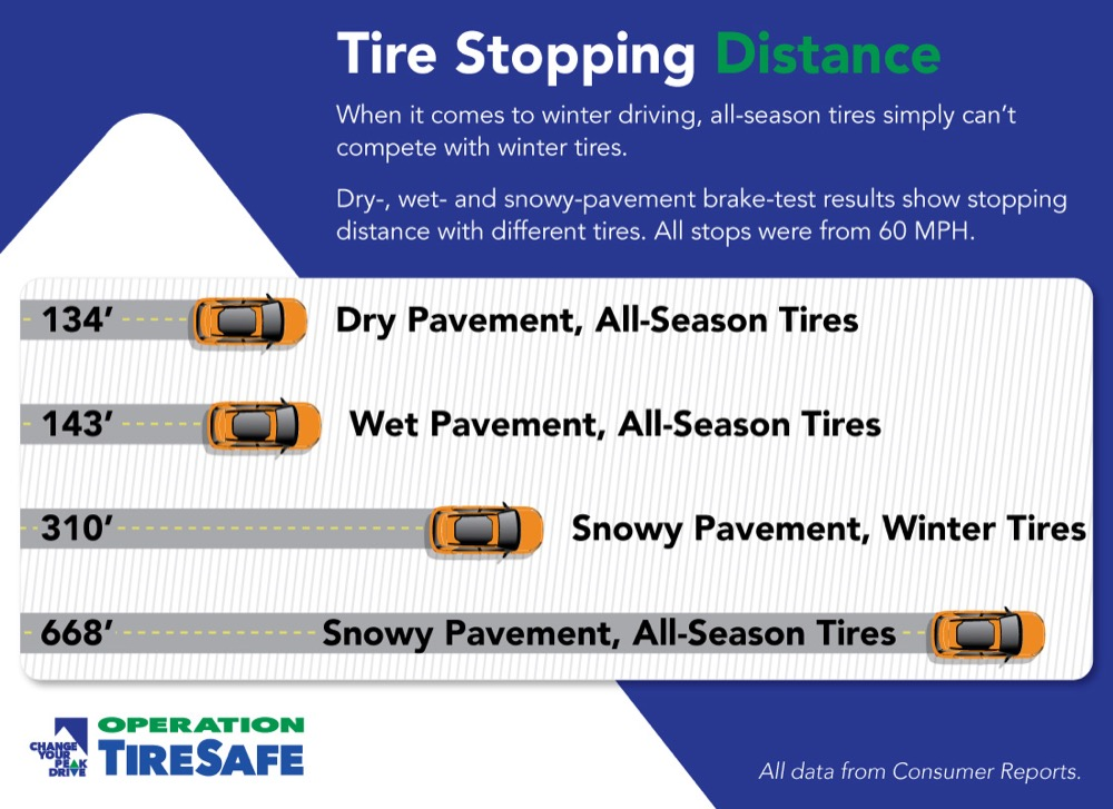 All-season tires perform significantly worse than snow tires in winter conditions. (CDOT)