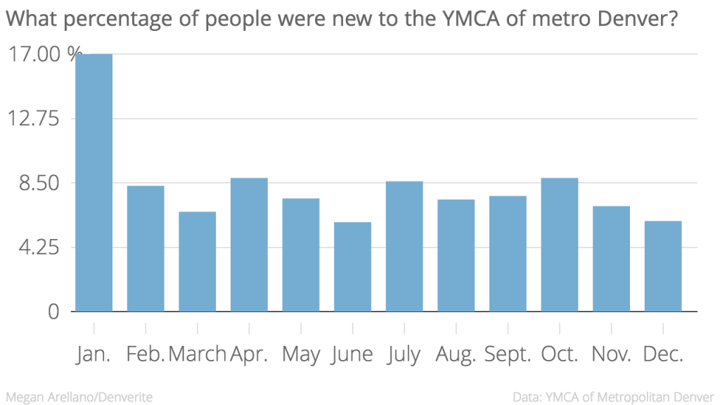 January new joins were on par with national averages.