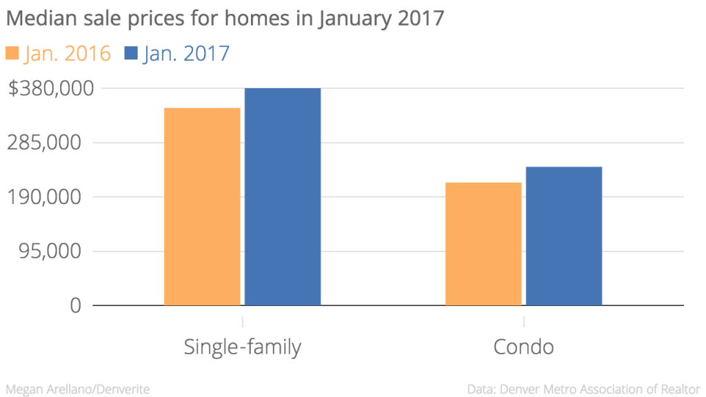 The median sale price for condos rose more than single-family homes -- 12.74 percent higher than last year.