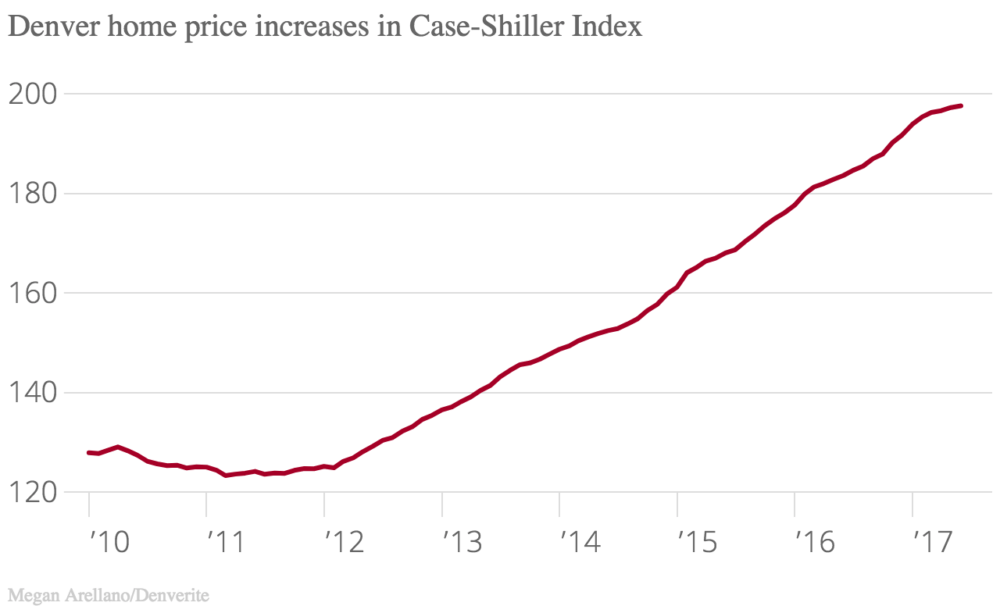 The Case-Shiller Index uses 100 to measure home values in 2000.