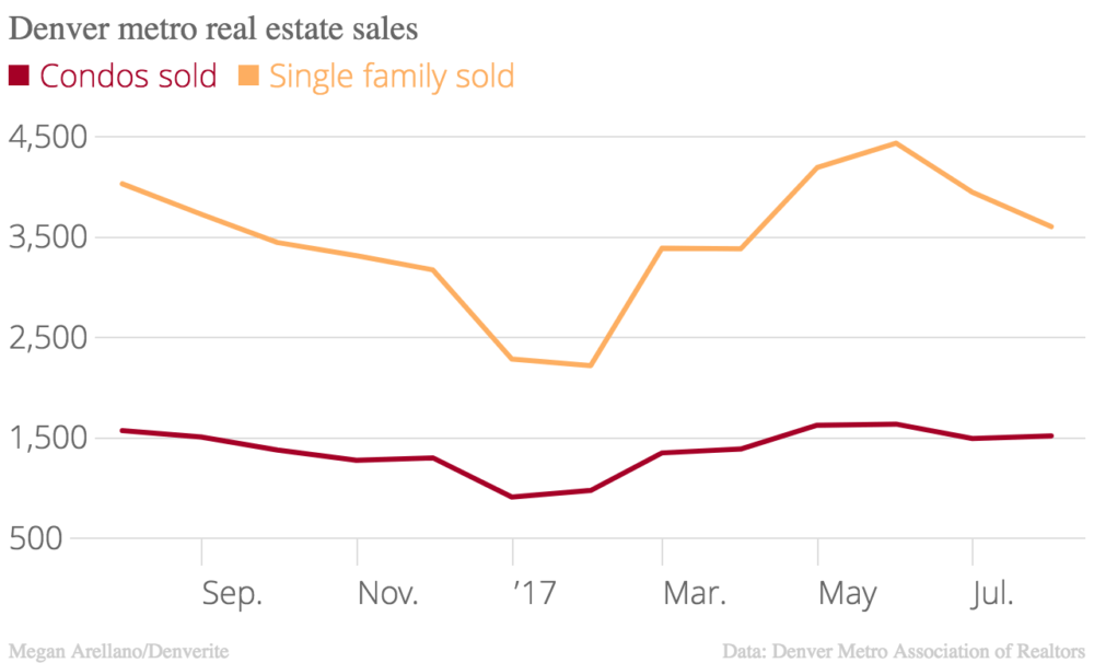 About 3.4 percent fewer condos sold in August 2017.