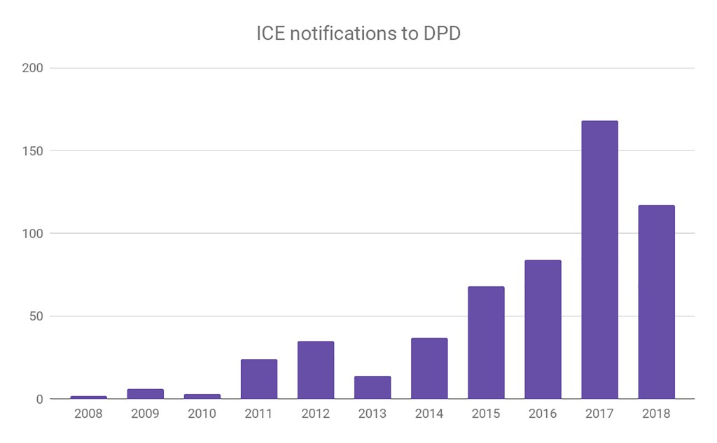 Annual totals of calls from ICE to Denver Police dispatch informing them that they would conduct an operation in the city. (Source: Denver Police Department)