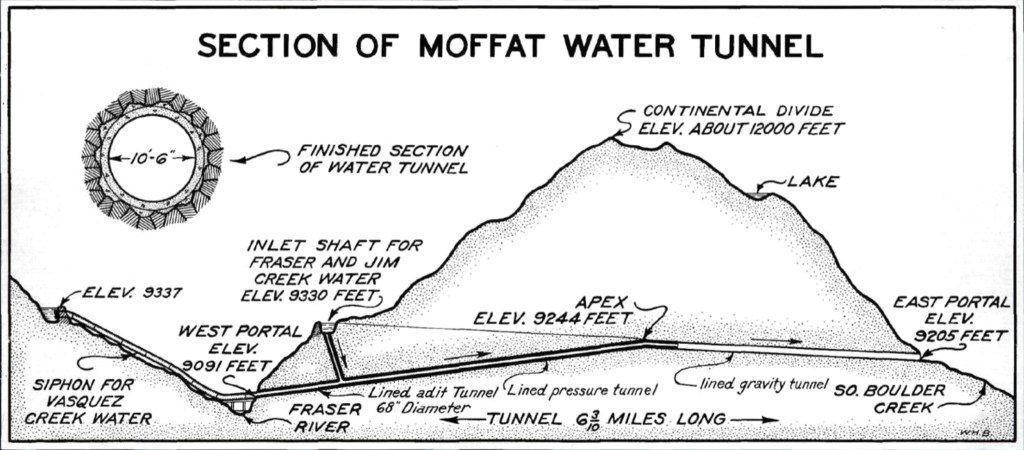 An illustration depicting a cross section of the Moffat Tunnel's path beneath the Continental Divide. (Source: Denver Water)