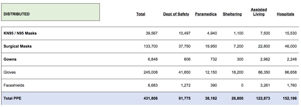 A screenshot showing the amount of PPE distributed by Denver. (Courtesy of the Joint Information Center)