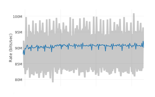 Throttling bandwidth graph