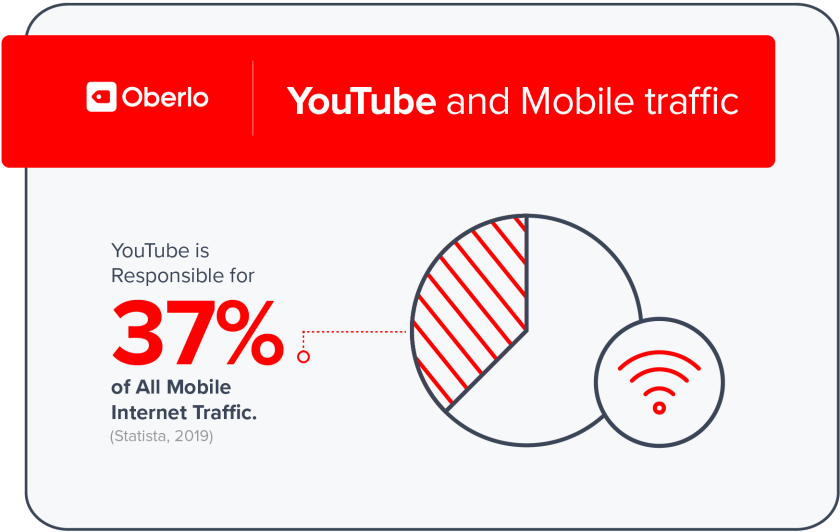 Youtube and Mobile Traffic
