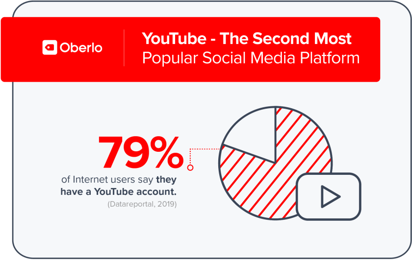 Youtube second most popular social media platform