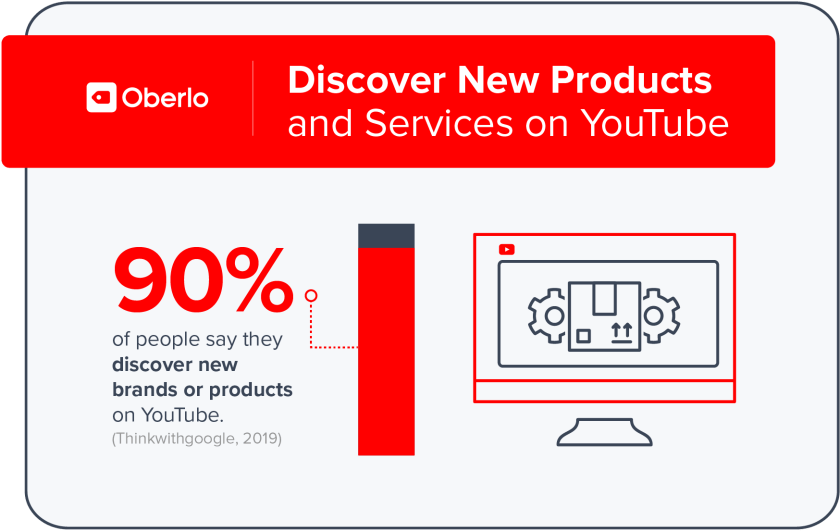 People discover new products on Youtube