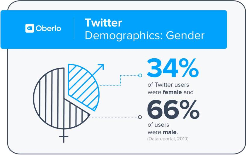 twitter gender demographics