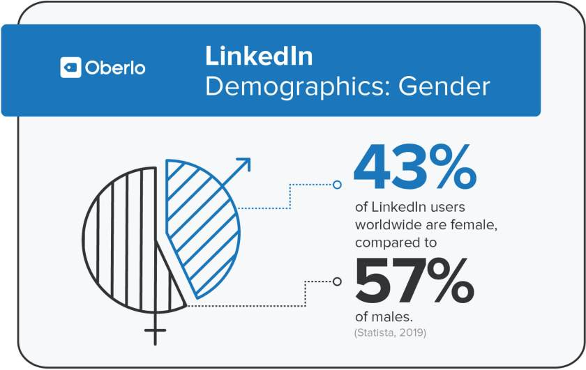 linkedin demographics by gender