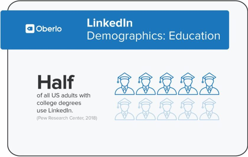 linkedin demographics by education