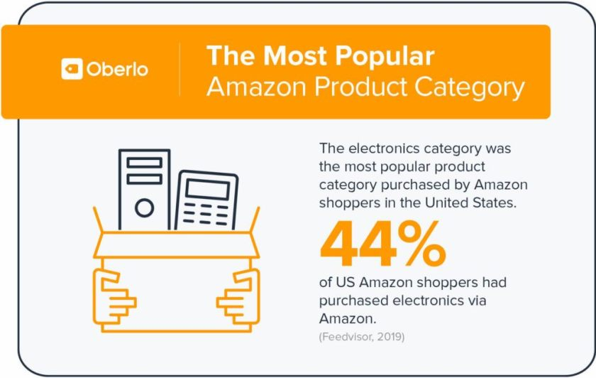most popular category on amazon