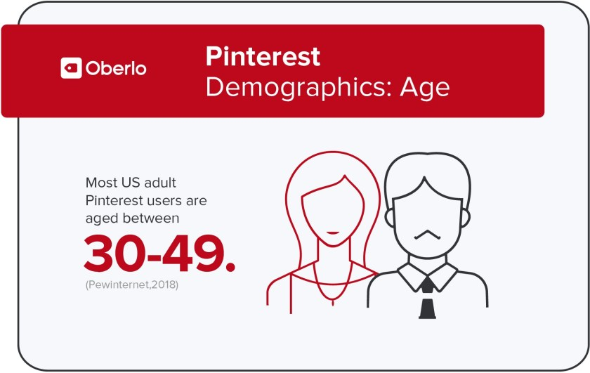 Pinterest Demographics: Age