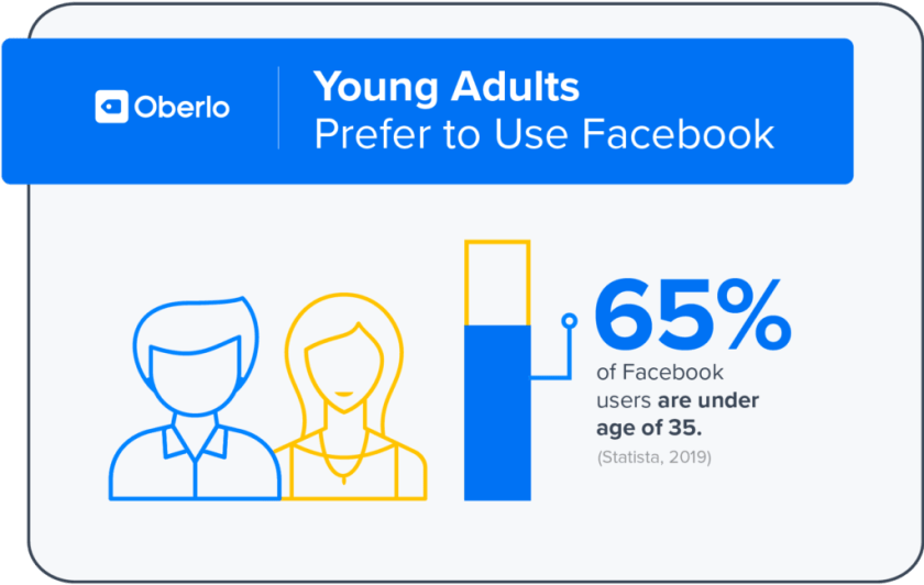 facebook demographics age
