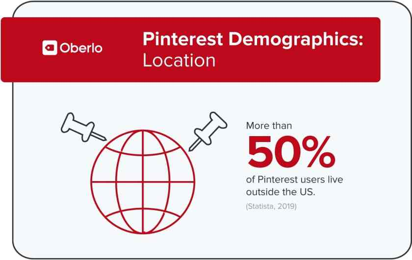 Pinterest Demographics: Location