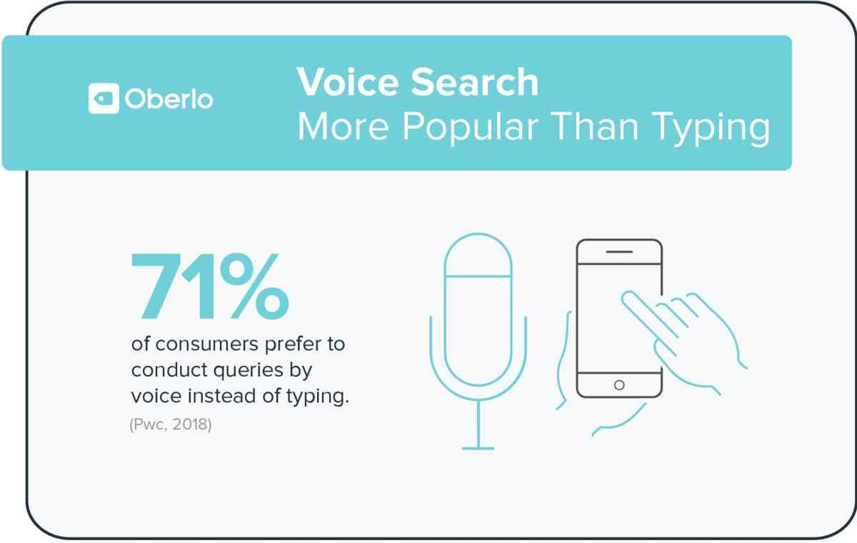 Voice Search popularity compared to typing