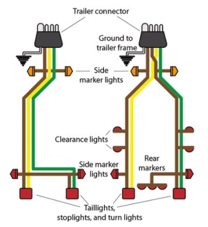 Boat Trailer Wiring Tips From BoatUS | BDoutdoors