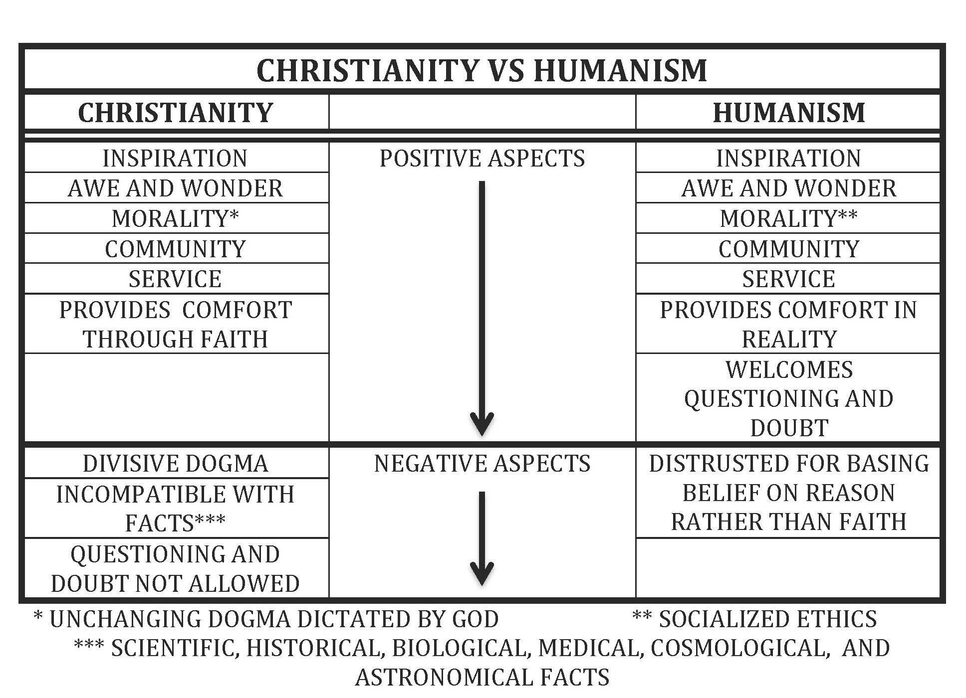 The Differences Between Christianity And Humanism In One