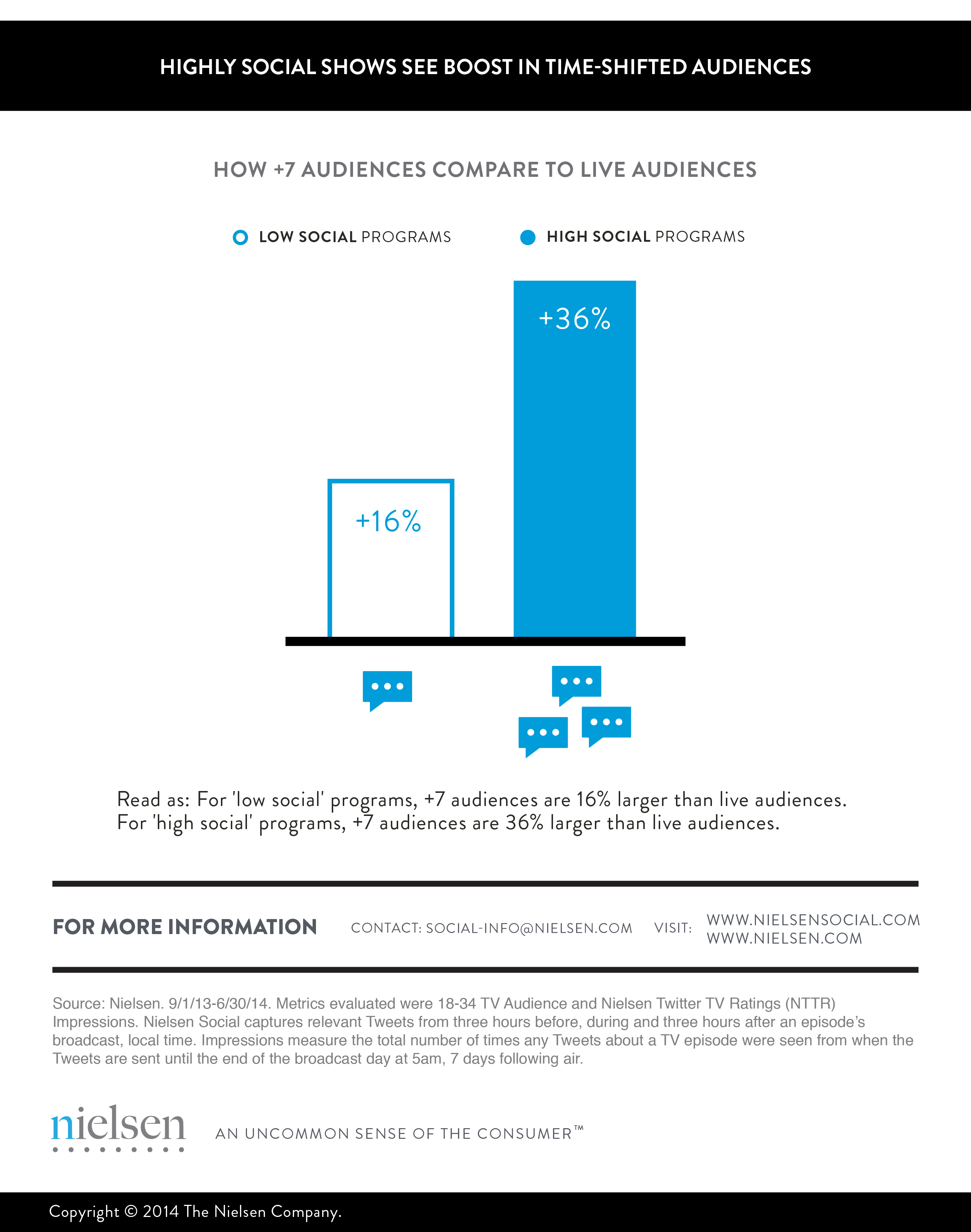 Highly social shows see boost in time-shifted audience_nielsensocial