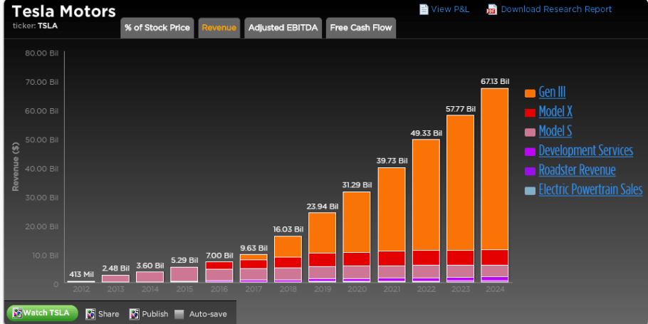 A Closer Look At Tesla's Valuation -- Trefis