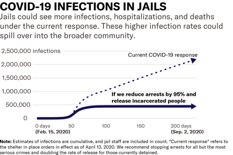 New Model Shows Reducing Jail Population will Lower COVID-19 Death Toll for  All of Us