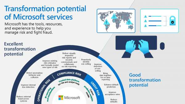 Transformation potential infographic