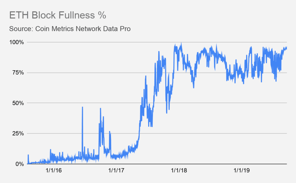 Ethereum transactions have recently starting maxing out blocks. Photo Credit: Coin Metrics