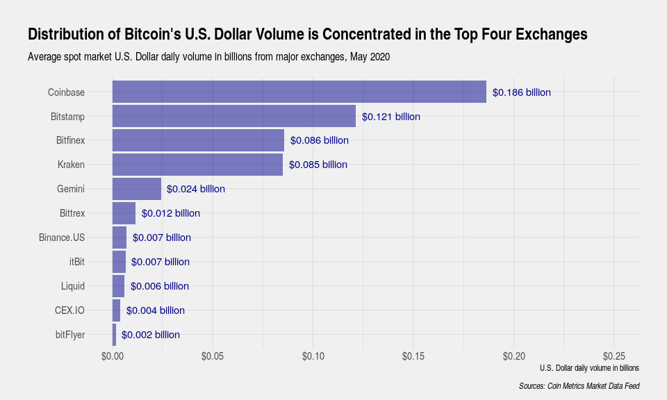 4 ways to look at Bitcoin's global trading volume