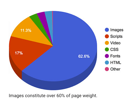 Page weight of images according to Google