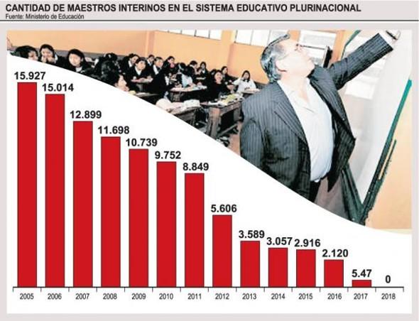 Gobierno profesionaliza a 15.927 maestros interinos