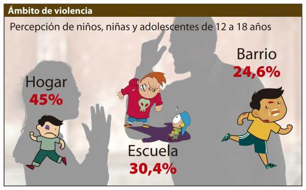 Entorno familiar es el más violento contra los menores