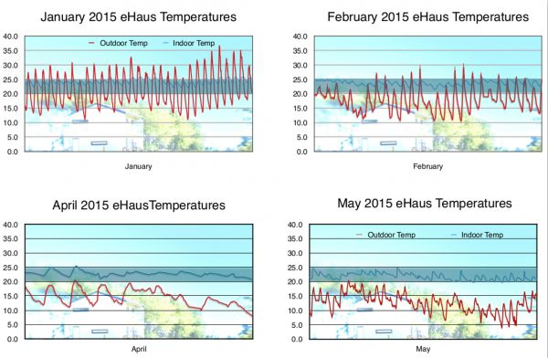 Monitored Temperatures in an eHaus Passive House