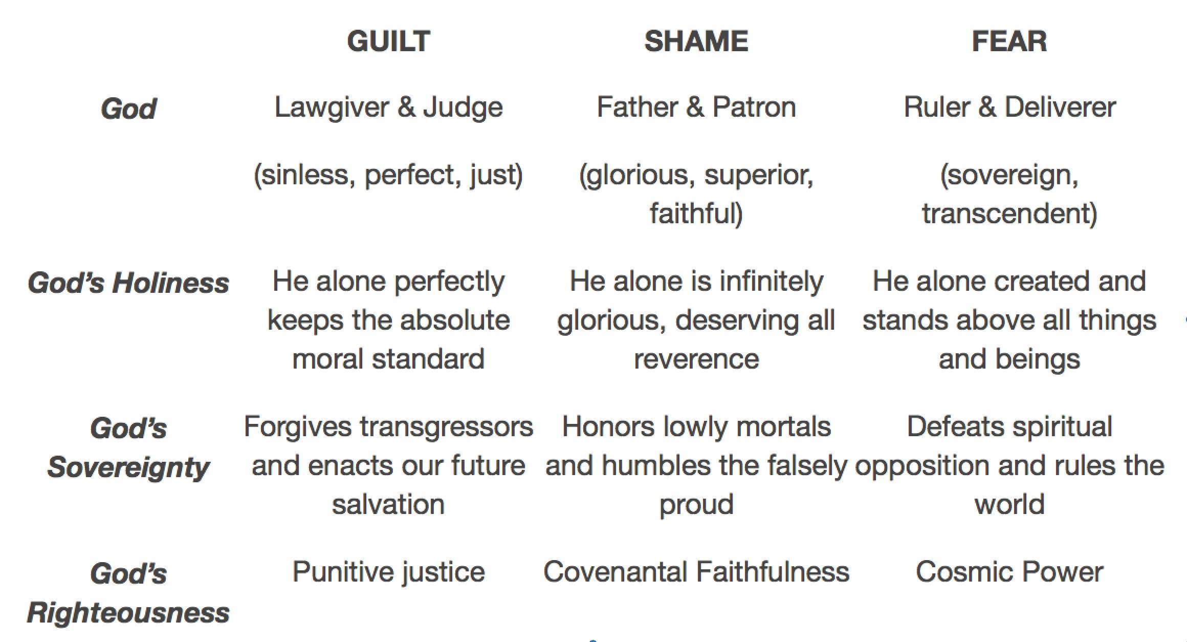 A Theology Guide For Guilt Shame And Fear Cultures