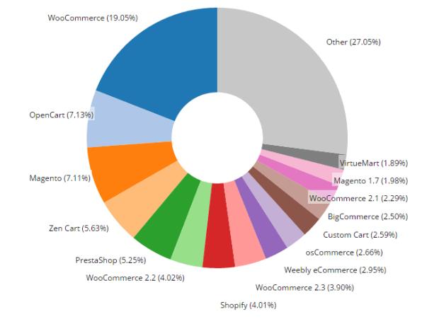 WooCommerce graf