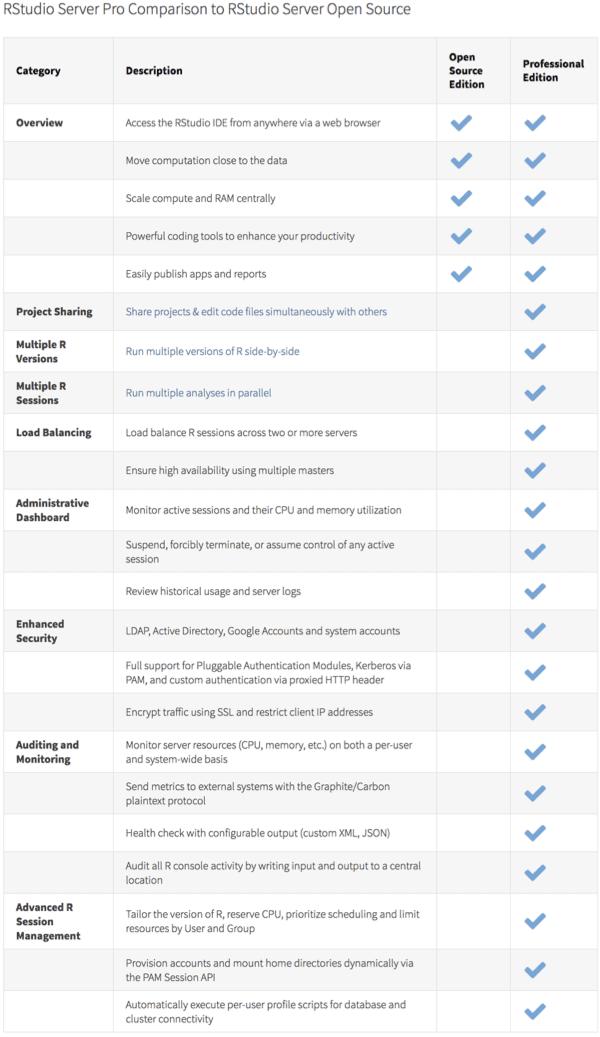 RStudio Table Comparison