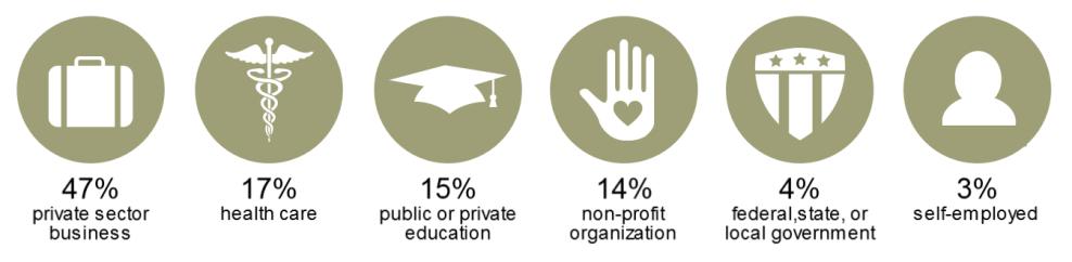 Class of 2015 Employment Statistics